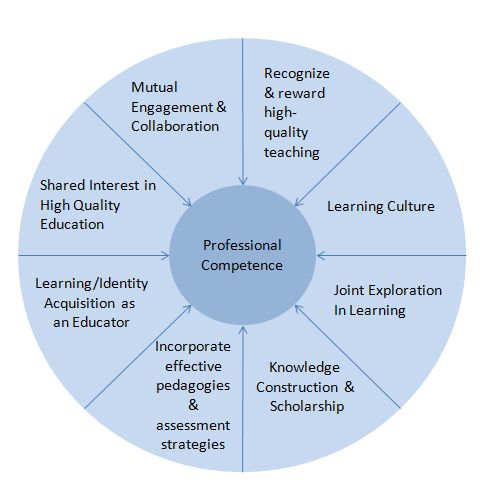 Image representing a Community of Practice